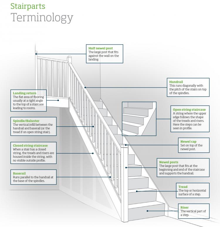 Stairparts Terminology