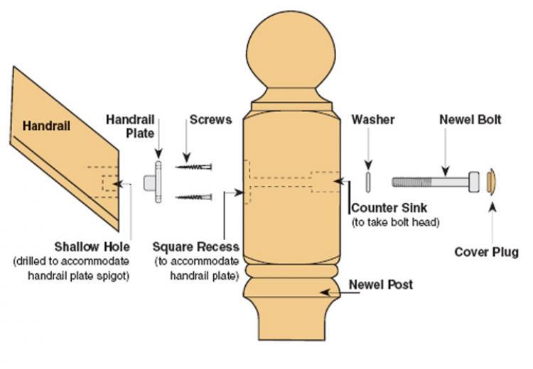 Stair Handrail Fixing Kit